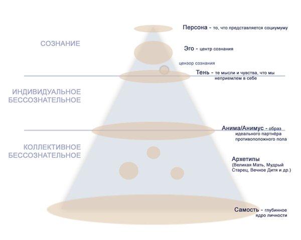 Структура личности по Юнгу