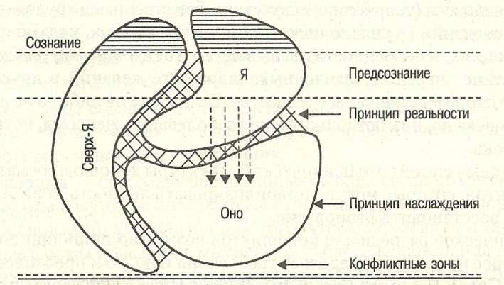 Структура психики по фрейду реферат 1060