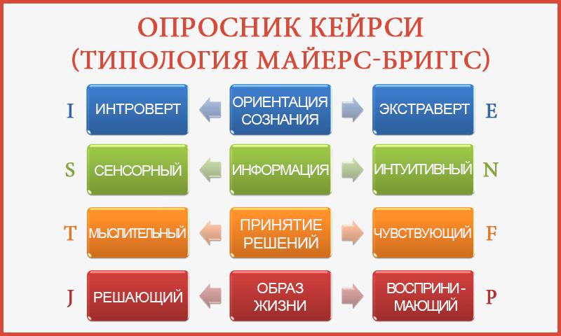 Опросник Кейрси (типология Майерс-Бриггс)