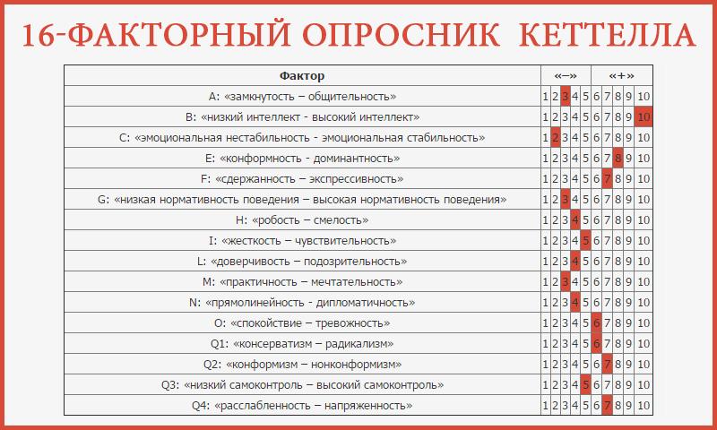 16-факторный личностный опросник Р. Б. Кеттелла