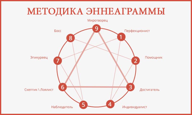 Методика эннеаграммы по Г. Гурджиеву и П. Успенскому