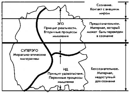 Основные положения психоанализа (2)