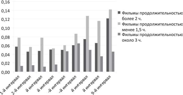 Влияние на выбор кинофильмов уровня эмоционального напряжения зрителей (3)