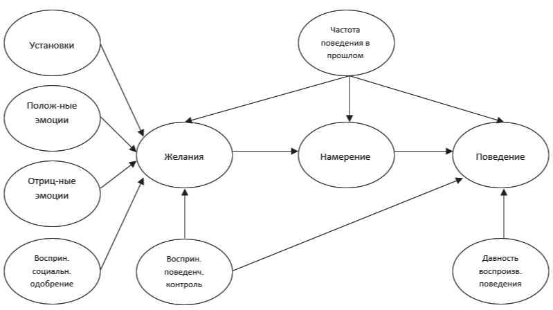 Социально-психологические детерминанты использования велосипеда как основного вида транспорта в российском контексте (4)