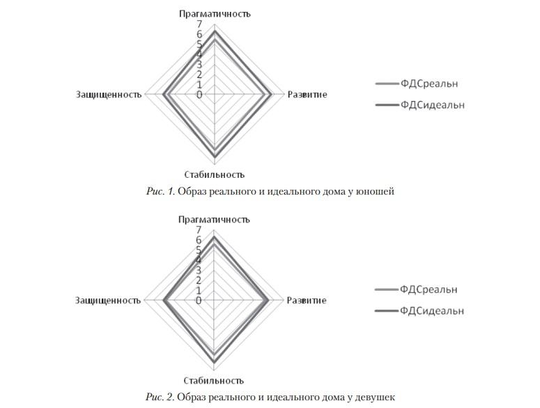 Образ реального и идеального дома как модератор позитивного функционирования личности (5)